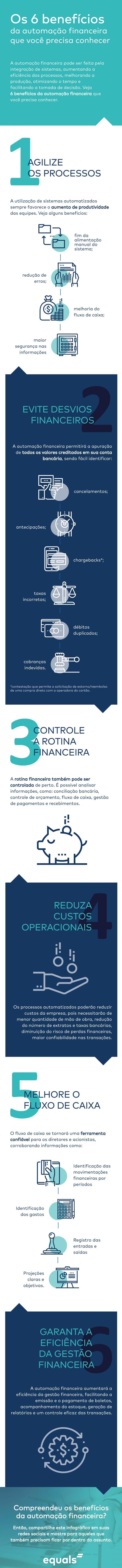 A automação financeira melhora a produção, otimizando o tempo e facilitando a tomada de decisão