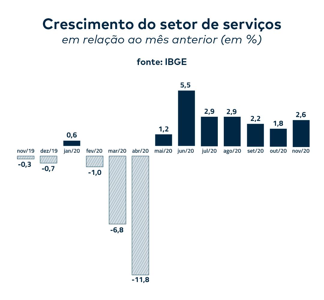11_Gráfico_Crescimento_Setor_Serviços